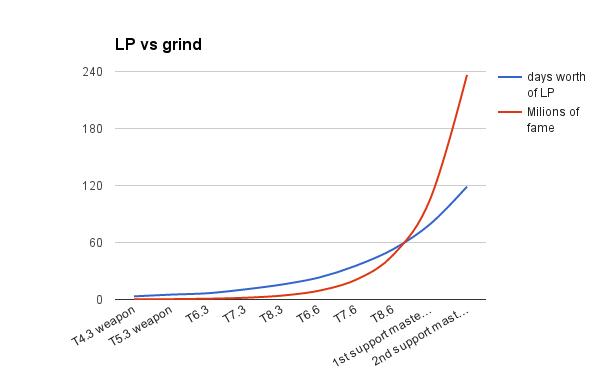 albion-lp-vs-grind